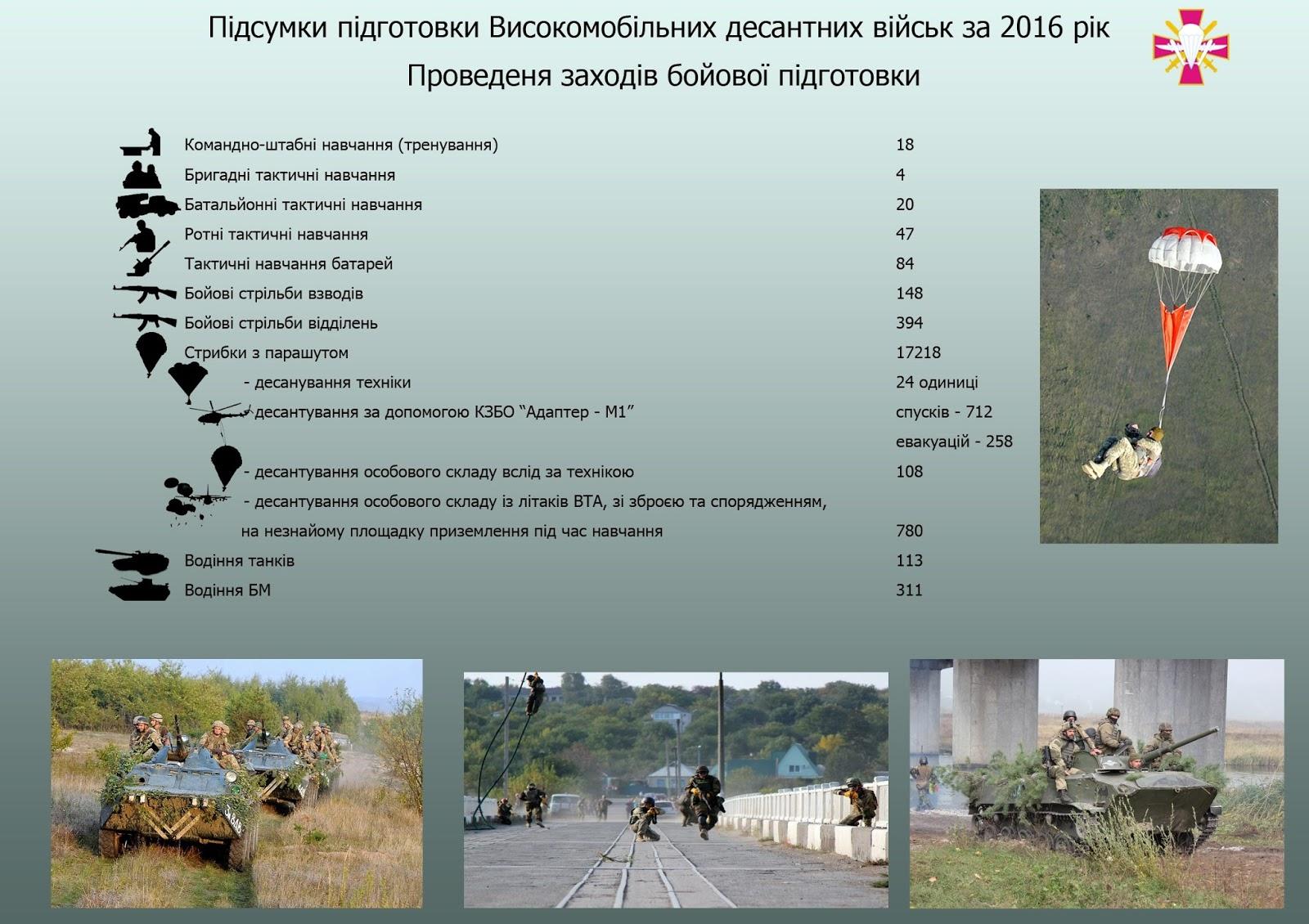 Підсумки підготовки ВДВ за 2016 рік