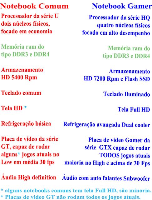 notebook comum ou notebook gamer, qual melhor até 4 mil reais