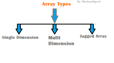 Types of array in java,Java array,array in java,java jagged,Java single array