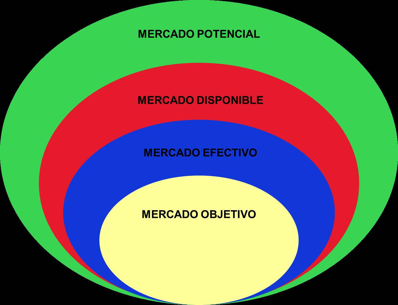 Ejemplo de mercado potencial disponible efectivo y meta for Que es mercado exterior
