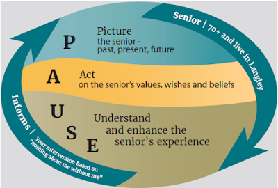 PAUSE. Picture the seniors - past, present, future. Act on the senior's values, wishes and beliefs. Understand and enhance the senior's experience.