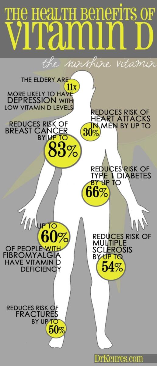 eb15a4236 DrKehres.com health blog: 7 Major Health Benefits of Vitamin D