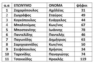 Τα αποτελέσματα των εκλογών του Ιατρικού Συλλόγου Πιερίας