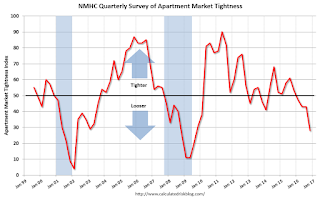 NMHC: Apartment Market Tightness Index remained negative in January Survey