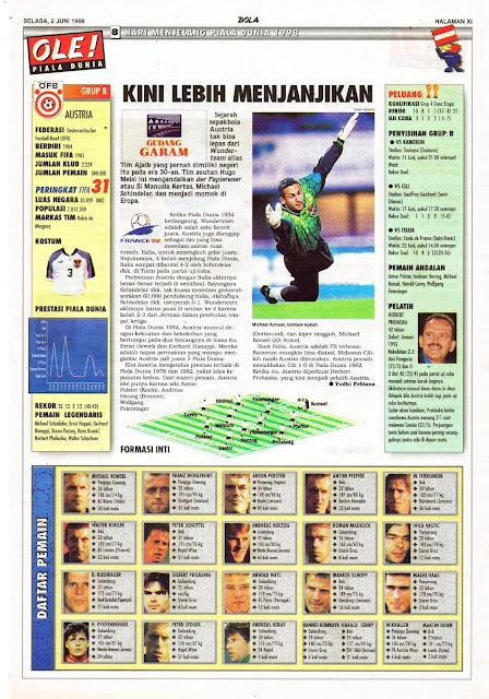 AUSTRIA WORLD CUP 1998 TEAM PROFILE