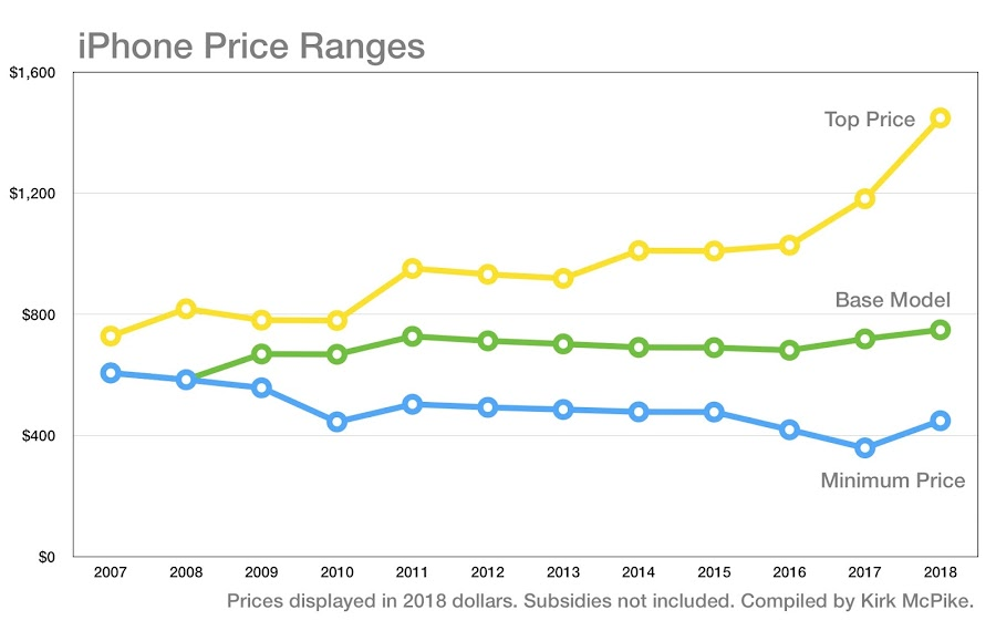 A steady growth in iPhones prices can be noticed in this infographic