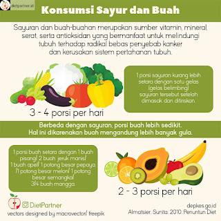 Ambang Batas Konsumsi Gula, Garam dan Lemak bagi Tubuh