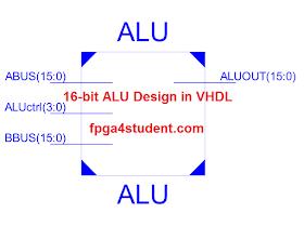 16-bit ALU Design in VHDL - FPGA4student com