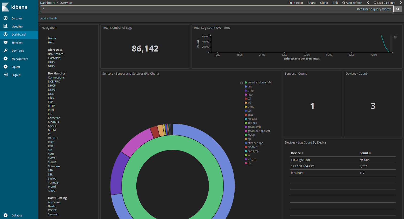 Kibana Overview Dashboard on Security Onion