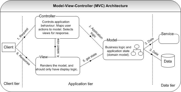 Programming career success can you describe the for Architecture mvc