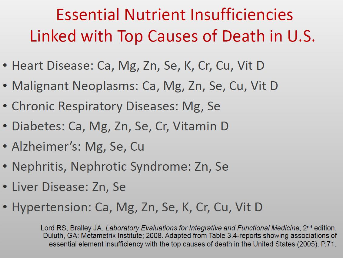 we are all deficient in vitamins and minerals to some degree see the below trends in nutrients and chronic disease