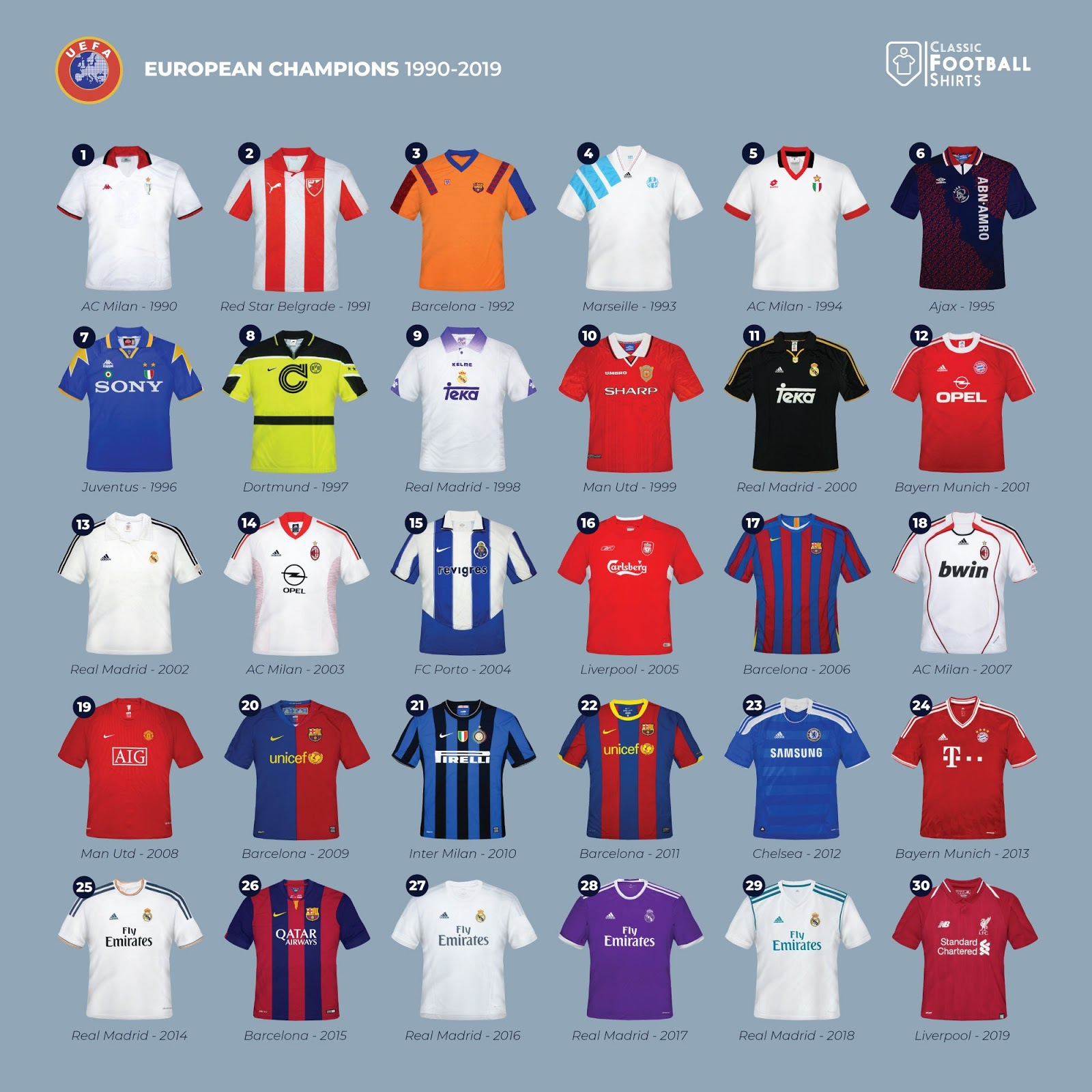 sports shoes 5fa82 89baf Here Are All Champions League Winning Kits - As Worn In The ...
