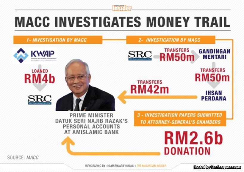 Skandal RM2.6 Bilion Najib