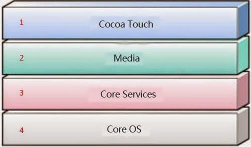 iOS架構