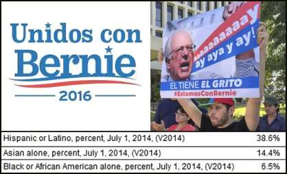 California Latinos for Bernie Sanders