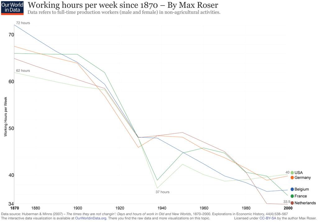 Working hours per week since 1870
