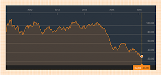 The 5-year cost of a barrel of crude oil. (Credit: Bloomberg Business) Click to Enlarge.