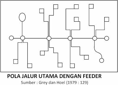 Tipe Jaringan Angkutan Umum - Pola Jalur Utama dengan Feeder (Grey dan Hoel, 1979)