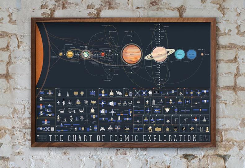 Elegantemente gráfico de la exploración cósmica detalla 56 años de aventuras humanas en el espacio
