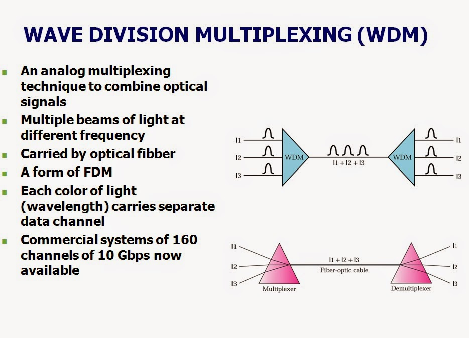Default moreover Watch likewise Cdma Ppt For Ece together with Wavelength Division Multiplexing Wdm besides Bluetooth Broadcasting. on spread spectrum radio
