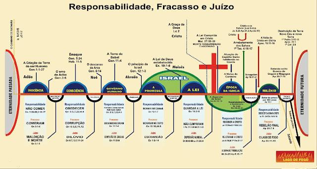 La Biblia De Las Siete Dispensaciones