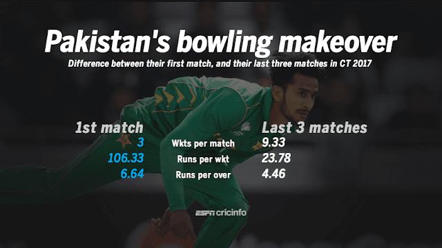 Pakistan's pace