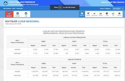 BIOUNSMAMA KEMDIKBUD: Situs Resmi Kemdikbud Tentang Pengumuman/Laporan Hasil Ujian Nasional (UN)
