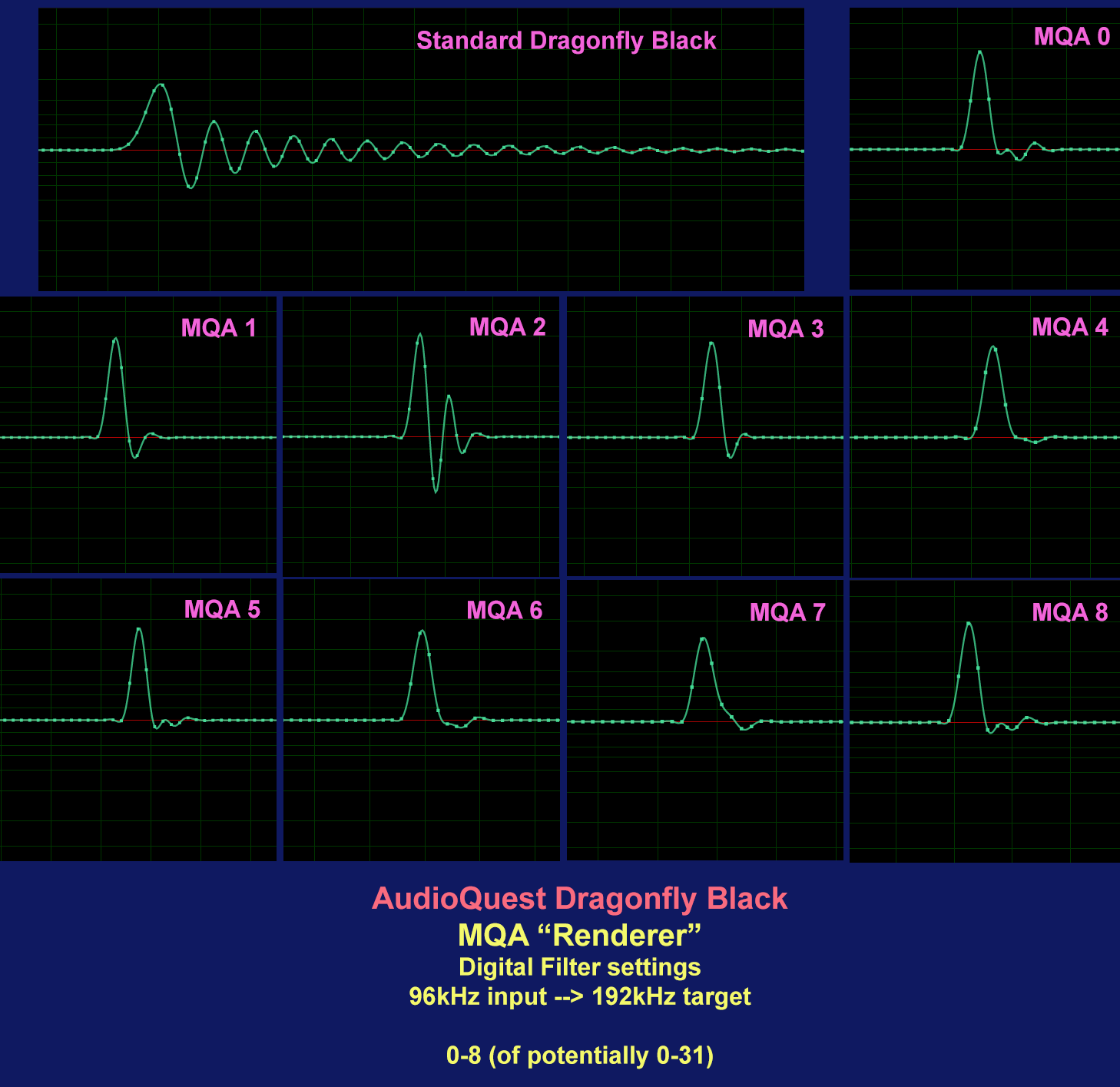 Archimago's Musings: MEASUREMENTS: AudioQuest Dragonfly