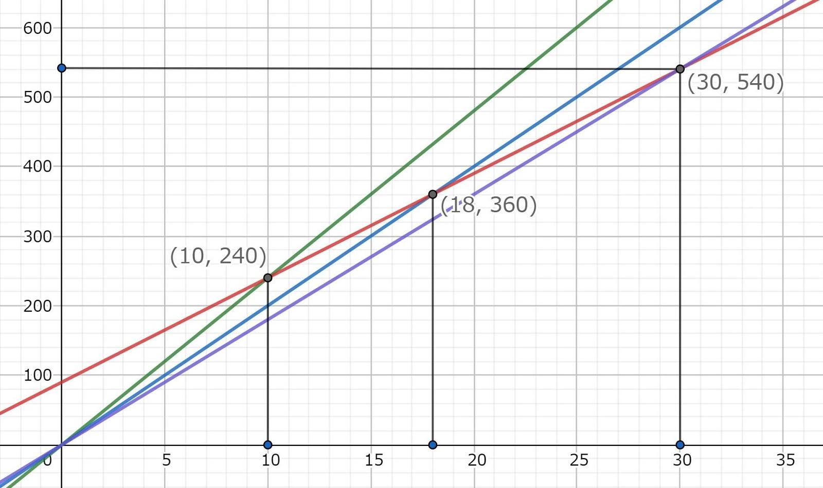 タコ星人3人での10日間の仕事の量は8×3×10\u003d240,イカ星人2人での18日間の仕事の量は10×2×18\u003d360.仕事の量の差は360,240\u003d120で,日数の差は18,10\u003d8.