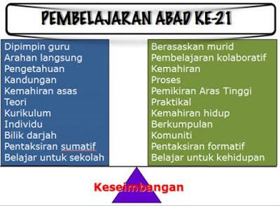Image result for CIRI PEMBELAJARAN ABAD 21