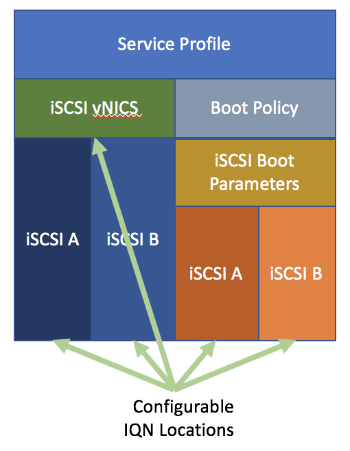 Virtual Outlands: Hey Windows, Where Are All My iSCSI (boot