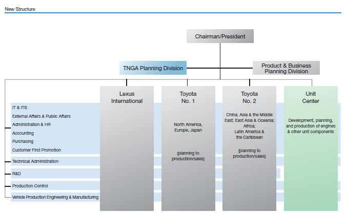 The financing structure of unilever plc finance essay