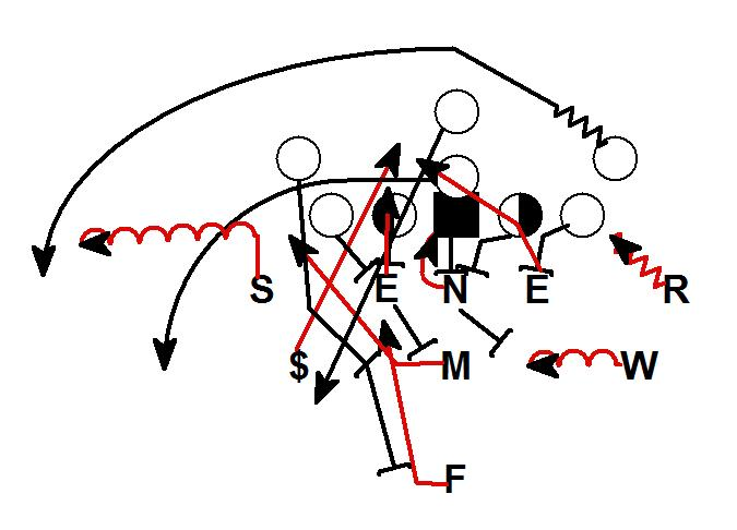 Football is Life: The 46 Nickel and the Triple Option...Myths Debunked!
