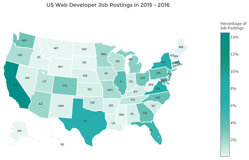 Unites States developer job posting in 2015 - 2016