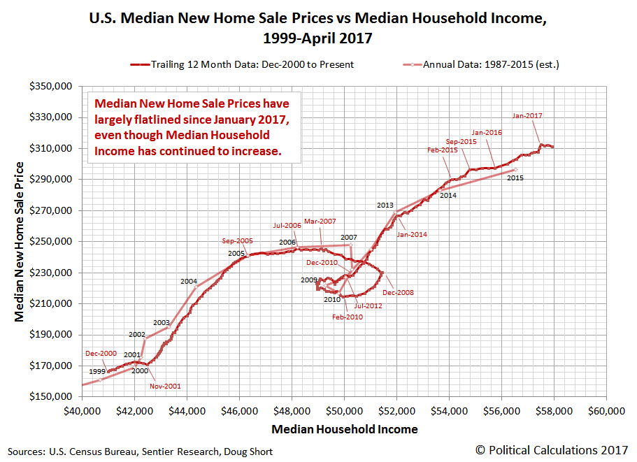 U.S. Median New Home Sale Prices vs Median Household Income, Annual: 1999-2015, Monthly: December 2000-April 2017