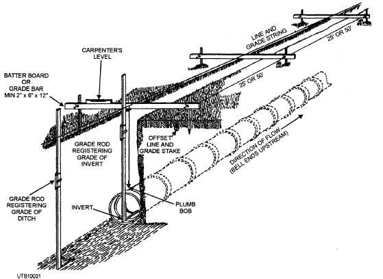 Civil At Work: How to laying sewer pipes?