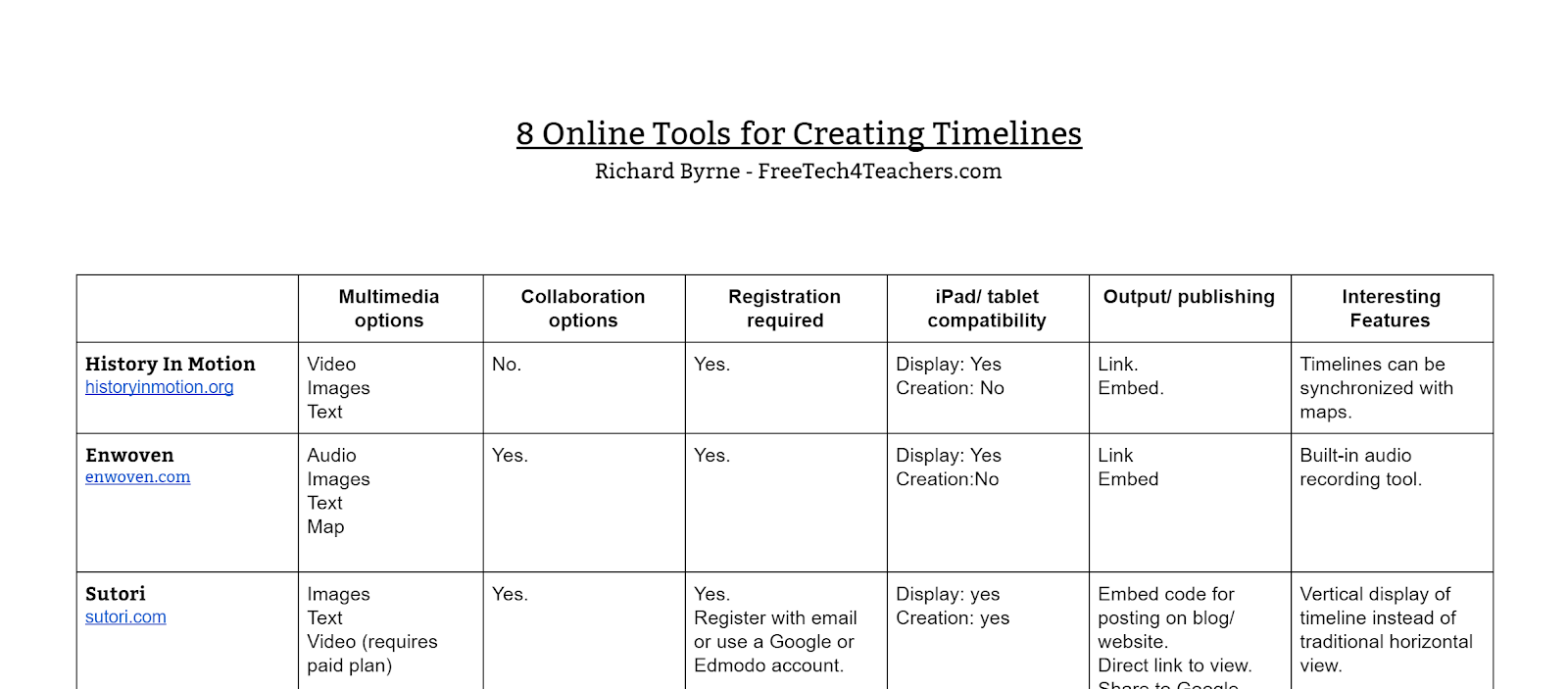 free technology for teachers 8 tools for making multimedia timelines