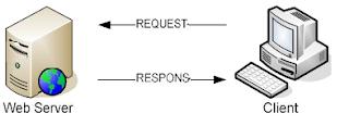 Pengertian Web Server Menurut Para Ahli Dalam Bukunya
