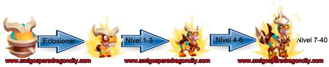imagen del crecimiento del noble dragon supremacia