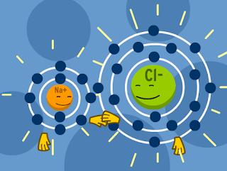 Gambar ikatan ion