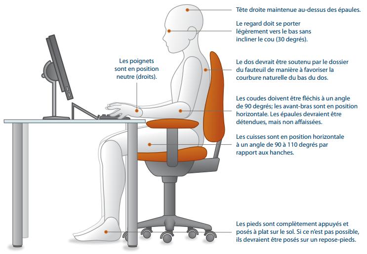 Francois Leblanc Osteopatheparis18 Semaine Ergonomie Au Bureau