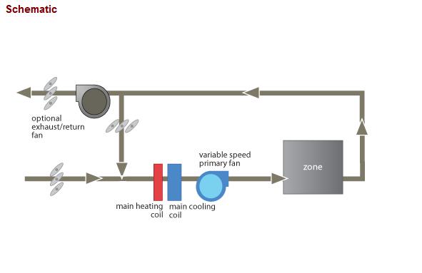 Vav Single Zone on Series Fan Powered Box Diagram
