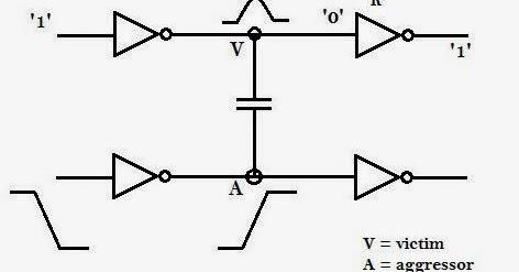 Mantra VLSI : Crosstalk Modelling and Analysis