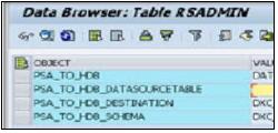 SAP HANA DXC Method
