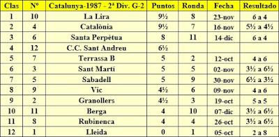 Clasificación final por orden de puntuación del Campeonato de Catalunya 2ª División Grupo 2 1987