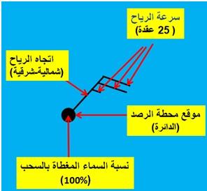 امواج المغرب كيف تنشأ الرياح