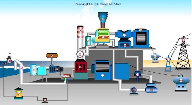 Pembangkit listrik diesel