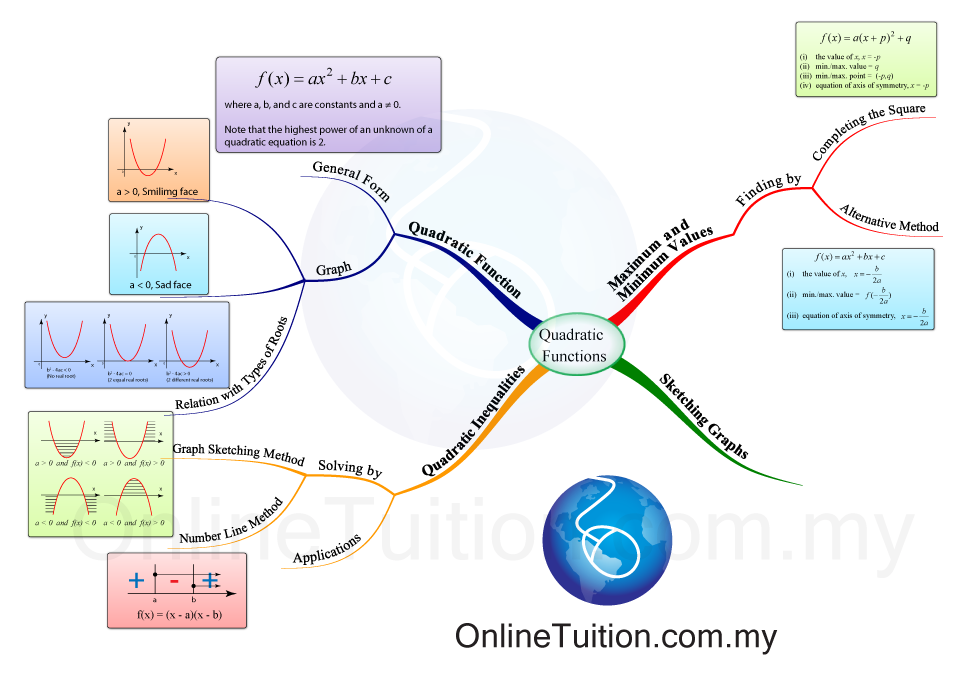 Quadratic Functions Mind Map - SPM Additional Mathematics on description map, memory map, development map, problem map, hypothesis map, dilation map, secant map, inverse map, symptom map, regression map, integral map, relation map, heredity map, organelle map, process map, delineation map, origin map, ergonomics map, property map, arbitrary map,