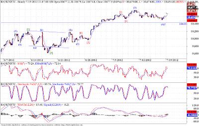 Banknifty - Elliott Wave Analysis