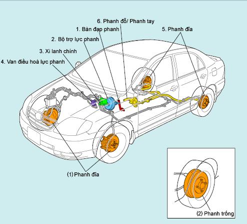Sơ đồ hệ thống phanh ô tô